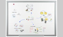 voorbeeld van Mindmap