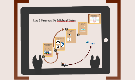 Copy of Las 5 Fuerzas De Michael Poter.