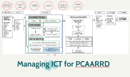Managing ICT for PCAARRD: Getting to know MISD
