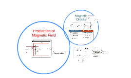 Copy of Production of Magnetic Field
