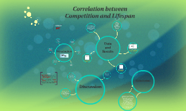 Correlation between competition and lifespan