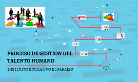 PROCESO DE GESTION DE TALENTO HUMANO