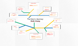 The Hero's Journey: