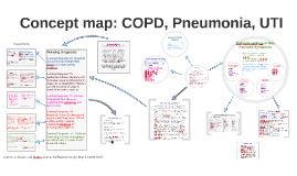 Concept Map: COPD, Pneumonia, UTI by on Prezi
