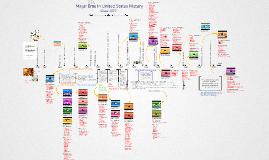 Major Eras in U.S. History