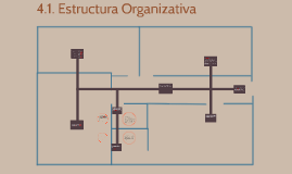 Copy of 4.1. Estructura Organizativa