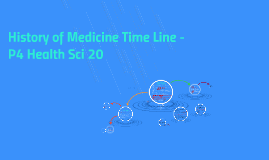 History of Medicine Time Line - P4 Health Sci 20
