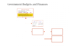 Government Budgets and Finances