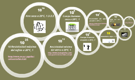 Orden de Magnitud-Resistividad eléctrica