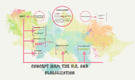 CONCEPT MAP: THE U.S. AND GLOBALIZATION