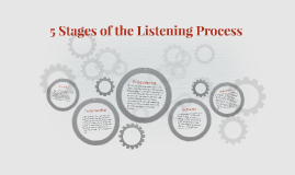 5 Stages of the Listening Process