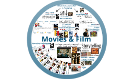 Copy of Copy of Introduction to Film Studies wk7 - Narrative