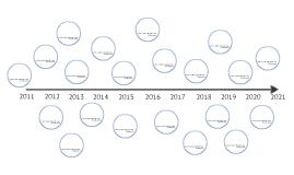 FmC Timeline