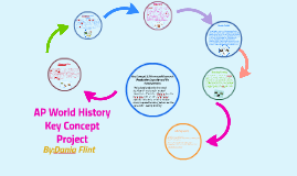 Ap World History Key Concept Project