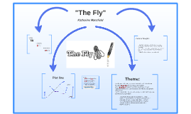 Copy of The Fly by Katherine Mansfield