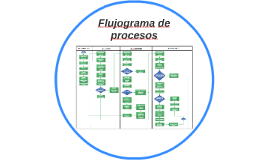 Flujograma de procesos - Diseño Organizacional - ONP