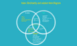 Islam, Christianity, and Judaism Venn Diagram by Anna Tapia on Prezi