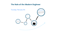The Role of the Model Engineer 2/5