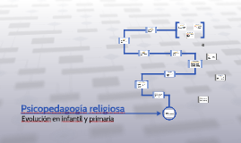 Psicopedagogía religiosa