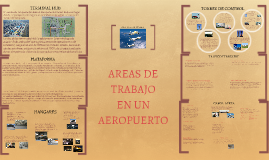 Copy of AREAS DE  TRABAJO EN UN AEROPURTO