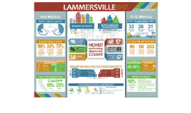 LUSD Infographic
