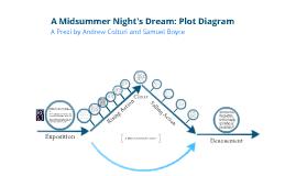 A Midsummer Night's Dream Plot Diagram