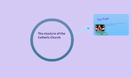 Structure of the catholic church