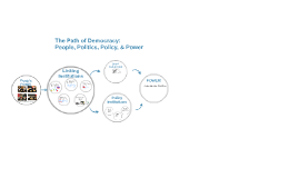 Democracy Flowchart: People, Politics, Policy, & Power