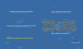 Estrutura Institucional do MERCOSUL