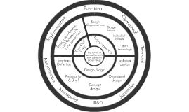 Framework - Design Org.