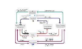 An expanded circular flow diagram by jennifer duke on prezi gahhhh ccuart Images