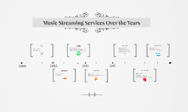 Music Streaming Services Over the Years