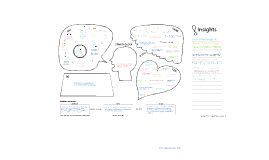 Empathy Map - Redesign of school to work transition