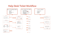Help Desk Ticket Workflow