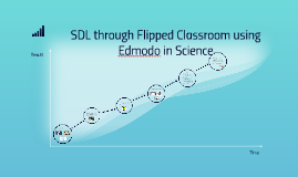 SDL through Flipped Classroom using Edmodo in Science