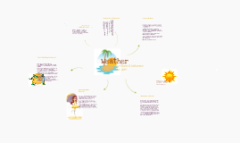 Weather Concept Map
