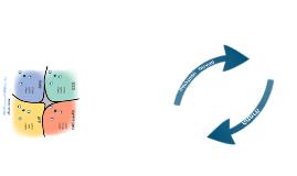 Cynefin Framework Explained - מודל קינפין