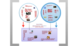 Comparación SIDH/Sistema Universal