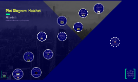 Plot Diagram: Hatchet