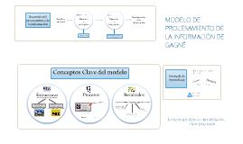 Modelo de Procesamiento de Información: Gagné
