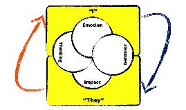 Coaching for Metaprovement (Framework Description)