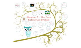 Copy of Chapter 5 - The Free Enterprise System