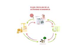 Flujo circular de la actividad económica