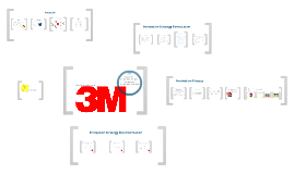 3m as a learning organization At 3m, 82 percent of these activities and others are powered by 3m's develop u global learning portal initiatives and organizations to help increase.