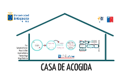 Copy of EXPERIENCIA CASA DE ACOGIDA
