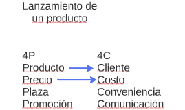 Lanzamiento de un producto