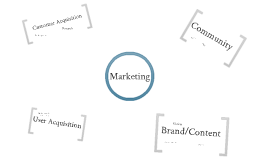 Klash Marketing Organigramm