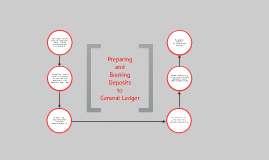 Preparing and Booking Deposits to General Ledger