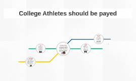 College Athletes should be payed