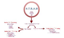 S.T.E.A.M. PREZI 2014